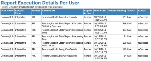 Report Execution Statistics Overview